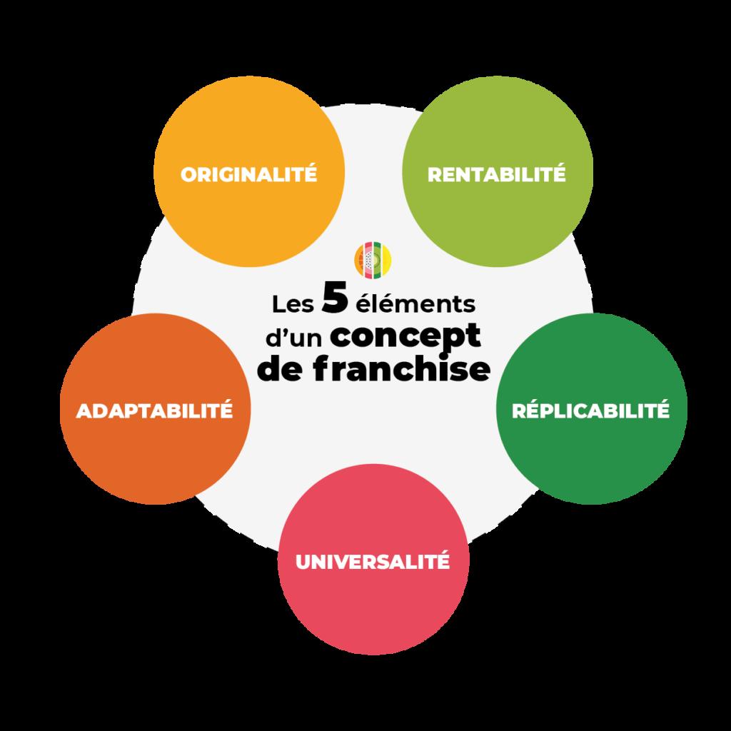 Les 5 éléments d'un concept de franchise
